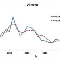 Fångstprognos och fångster i Vättern 1995-2019_smaller.jpg