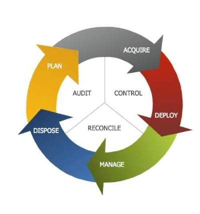 lifecycle_asset_management [1].jpg