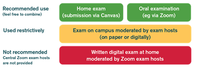 Description of how the exam is to take place at SLU. click on the link